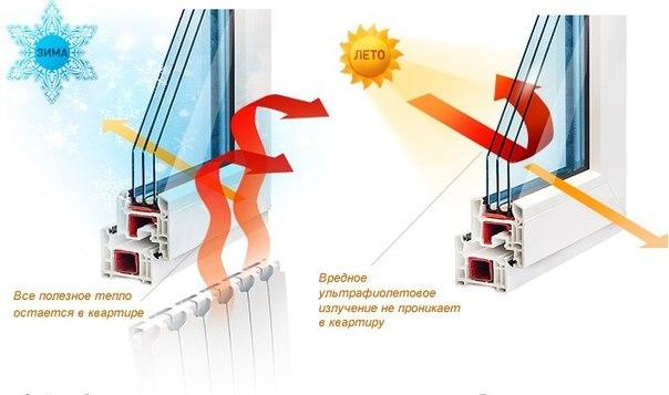 энергосберегающие окна минск акция